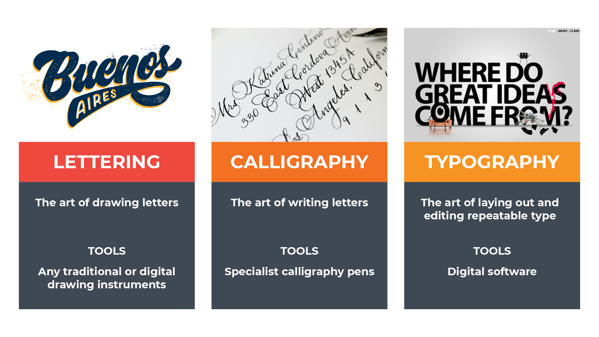 Chart showing differences between Lettering, Calligraphy and Typography